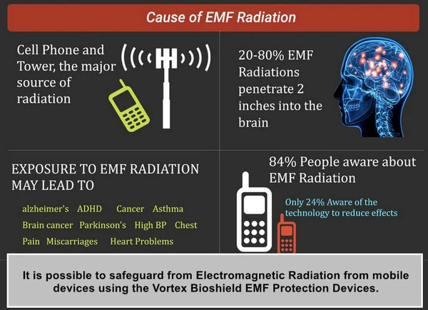 WHY WE NEED EMF PROTECTION DEVICES?
